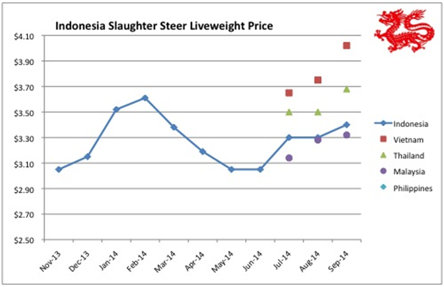 While prices have been steady for live slaughter cattle in all of the SE Asian markets during September, all the relevant exchange rates have moved significantly. As the prices noted in this report are in AUD this gives the false impression that live cattle prices have changed.