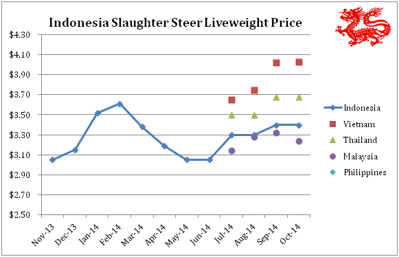 Note: Philippines price is very weak and is below the range of prices shown on the graph.