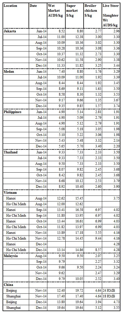 150116 Prices