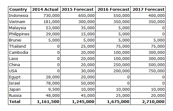 The actual total live export figure for calendar year 2014 was 1,294,036 head but I have not included the destinations for very small volumes and I have excluded dairy cattle to China.
