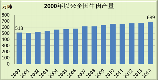 Domestic Beef Production in China – 6.89 million tons in 2014