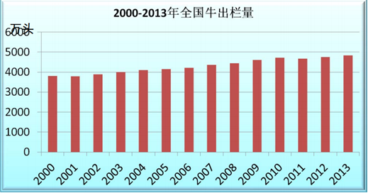 Number of cattle slaughtered in China – almost 50 million head in 2013.