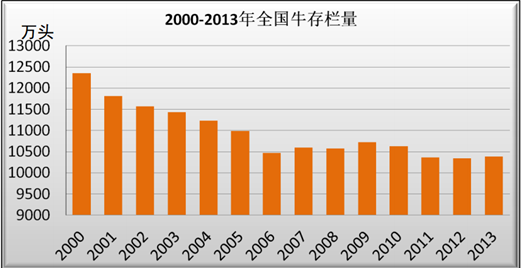 Size of the Chinese domestic cattle herd – down to 104 million in 2013.