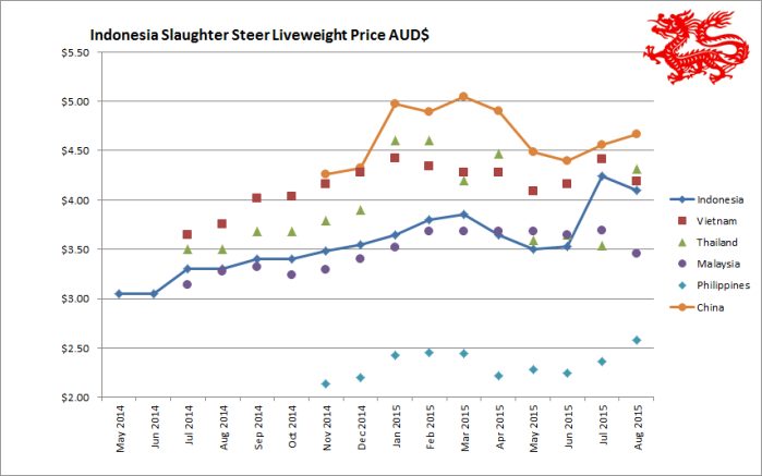 150904 Price Graph