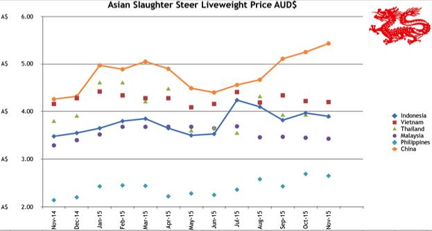101215 Price Graph