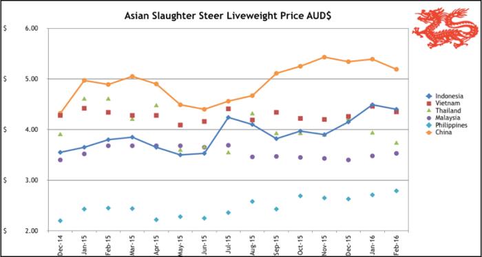 Market Graph Feb 16