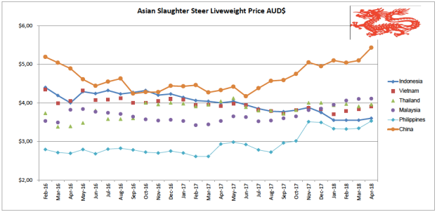 Asian Slaughter Steer Liveweight Price