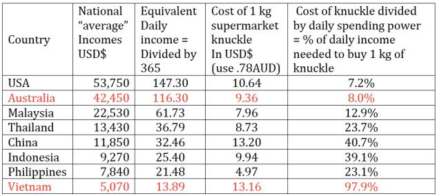 Table English1