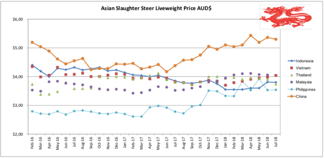 Asian Slaughter Steer Liveweight Price_July 2018
