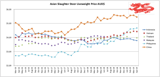 Asian Slaughter