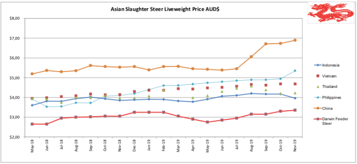 Nov_Asian Slaughter Steer Liveweight