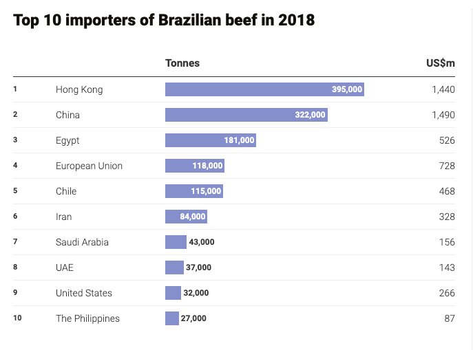 Photo 7_Top 10 Importers of Brazilian Beef